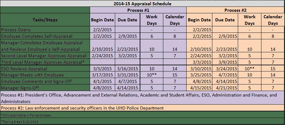 appraisal schedule